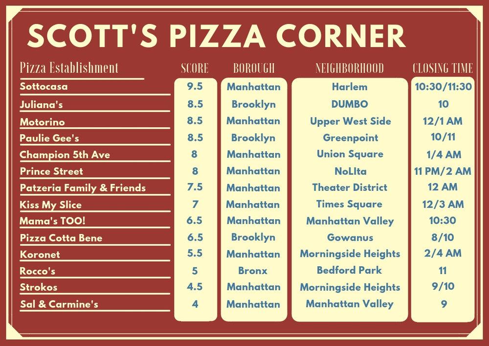 Scott's Pizza Corner.jpg