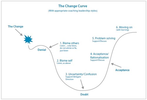 One Example of a Present Day Change Model (ABOVE) - Credit - https://www.insights.com/