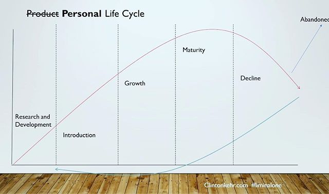 Are you building the best you? Tag someone that gets this diagram!!!!More on 10/17, Ep. 25.  #l1p #liminalone #lifecycle #bethebestyou #change #podcast #because