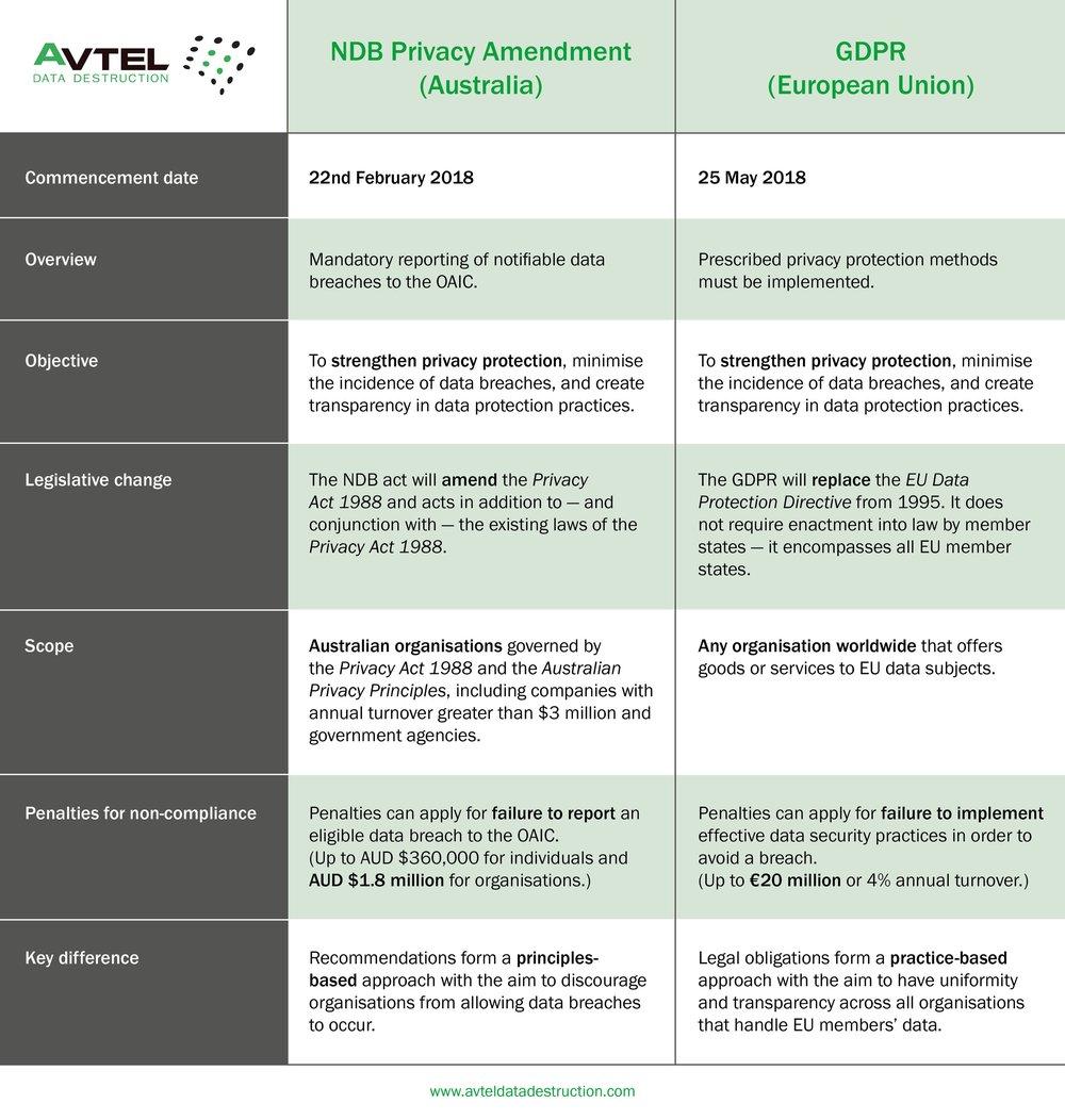 Avtel Data Destruction_GDPR and the NDB Privacy Amendment.jpg