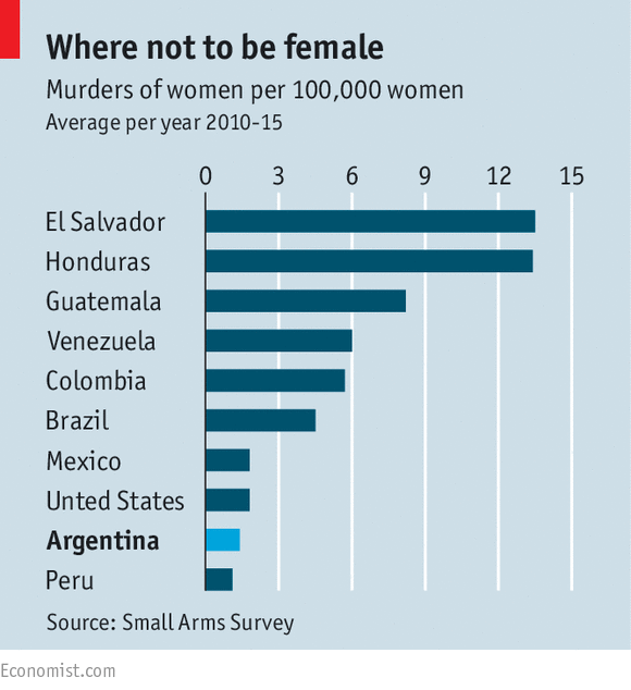 Between 2010 and 2015, three countries from Central America, including Guatemala, had the highest rates of femicide in the world. Credit: The Economist.