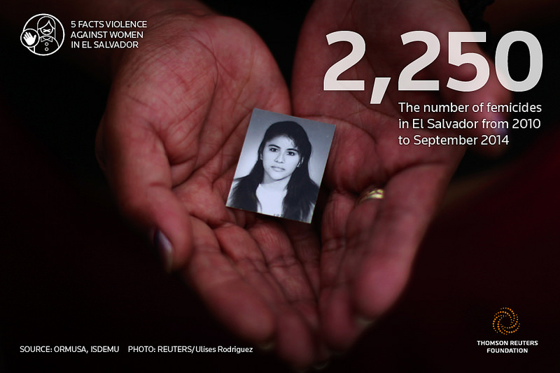Horizons' partner, ORMUSA, reported 2,250 cases of femicide between 2010 and September 2014. Credit: Reuters.