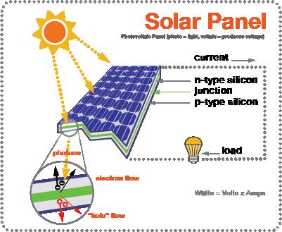 UT Solar Panel 5x6.png