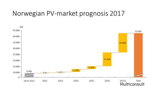 Foreløpig markedsprognose PV 2017_oktober.png