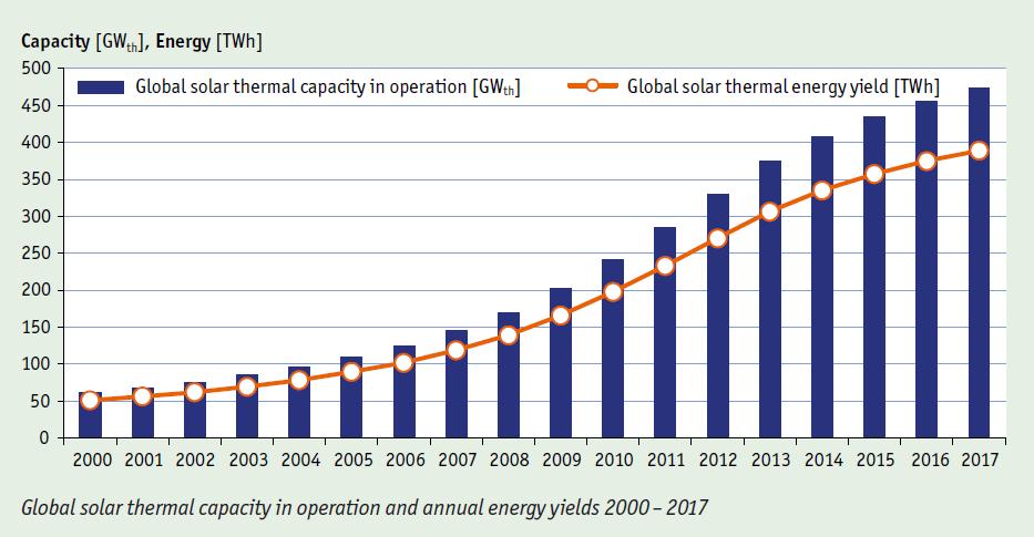 Marked solvarme globalt.png