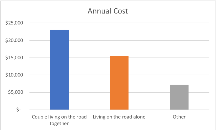Cost of living on the road in NZ