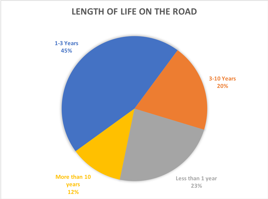 Length of life on the road