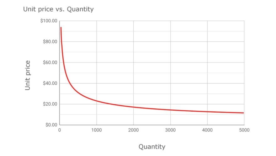 core77_materials-chart.png