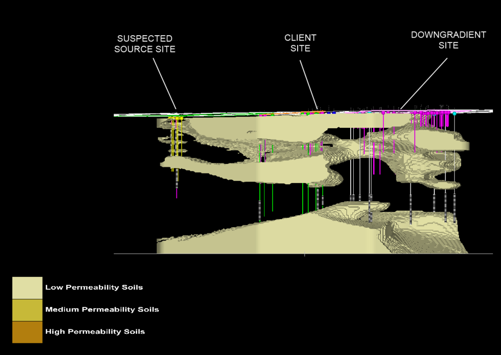 Site Geology Showing only the clays and silts units, this view reveals a clear migration path from the suspected source site to both the client site as well as the neighbouring site downgradient.