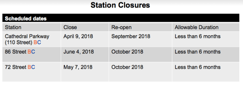 MTA-UWS-station-closures.png