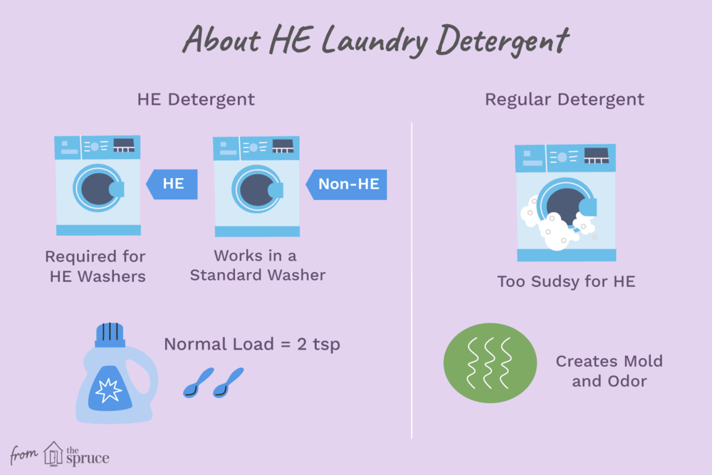 what-is-he-laundry-detergent-do-you-need-it-2145975_FINAL-5bbe552b4cedfd0026e7454a.png