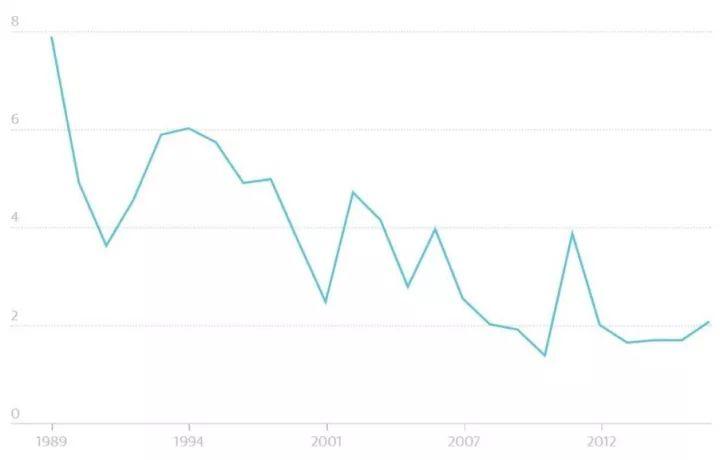 《卫报》图表 数据来源:哈尔曼等, PLUS ONE