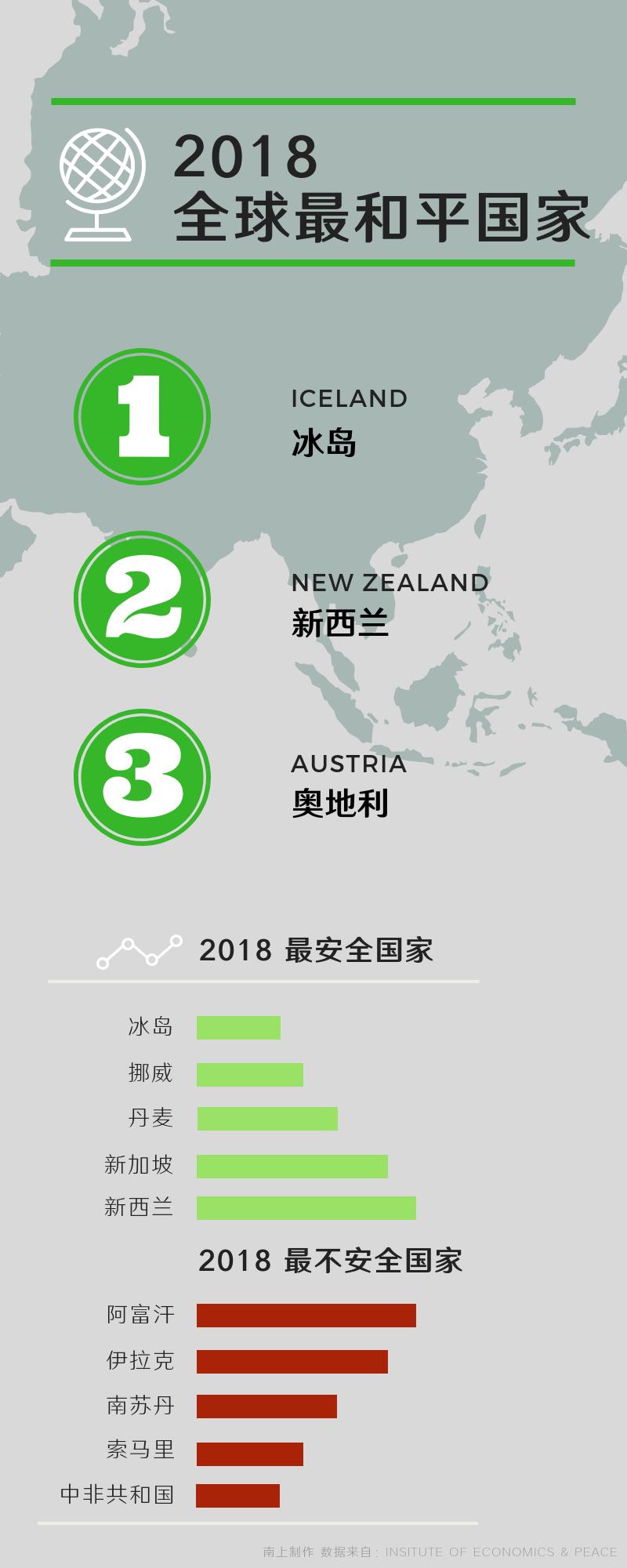 2018 全球最和平国家.png