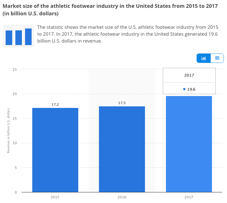 Sneaker Industry Growth 2015-2017.png