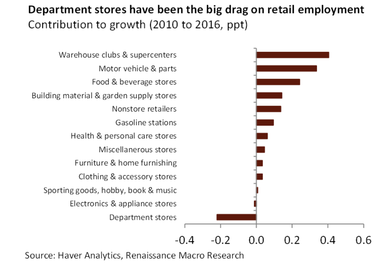 Retail job growth and loss by category.png