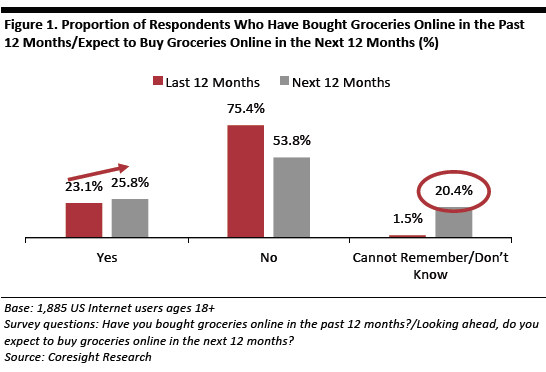 US-Online-Grocery-Consumer-Survey-01.png