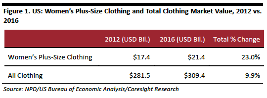 Opportunity-in-the-US-Plus-Size-Apparel-Market-01.png