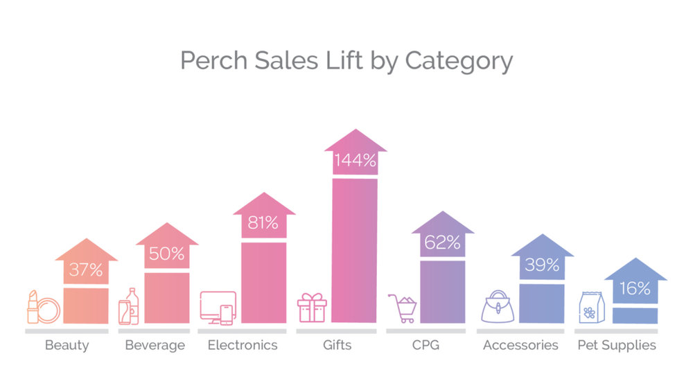 Perch Sales Lift by Retail Category.jpg