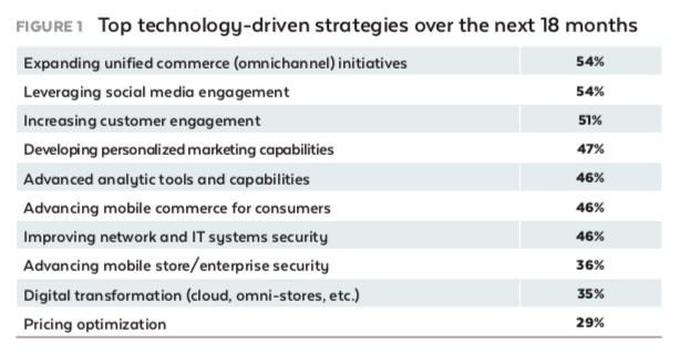 Top Retail Marketing Technology Investments.jpg