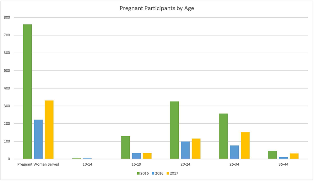 chart-Pregnant Participants by Age.png