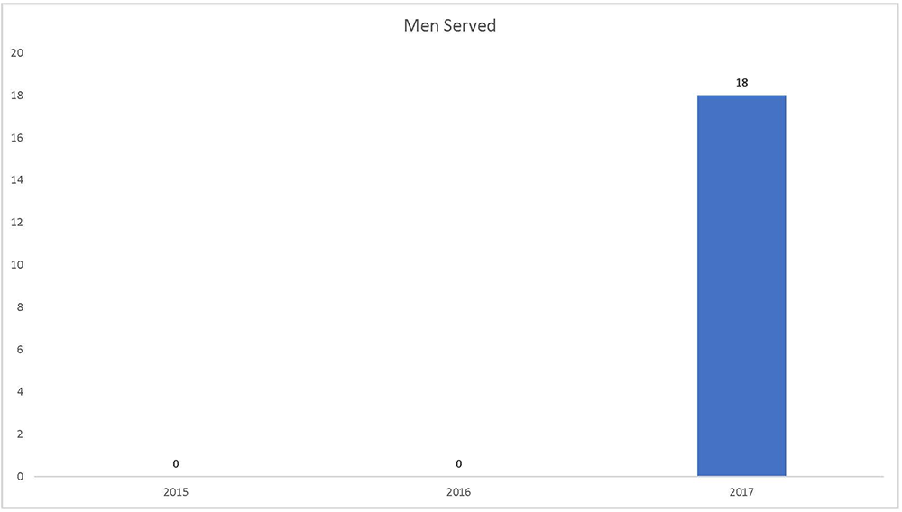chart-men served.png