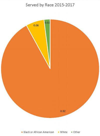 Race - African-American: 208Caucasian: 13Multi-race: 2American Indian/Alaska Native/Asian/Pacific Islander/Native Hawaiian: 0