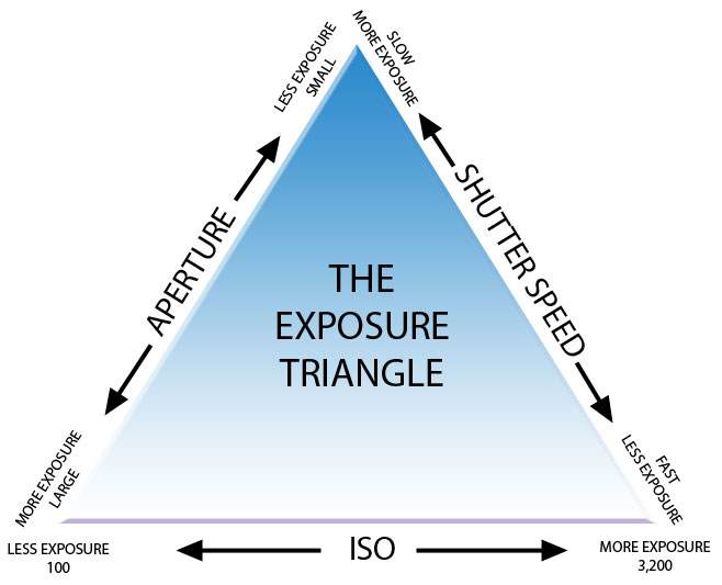 exposure-triangle.jpg