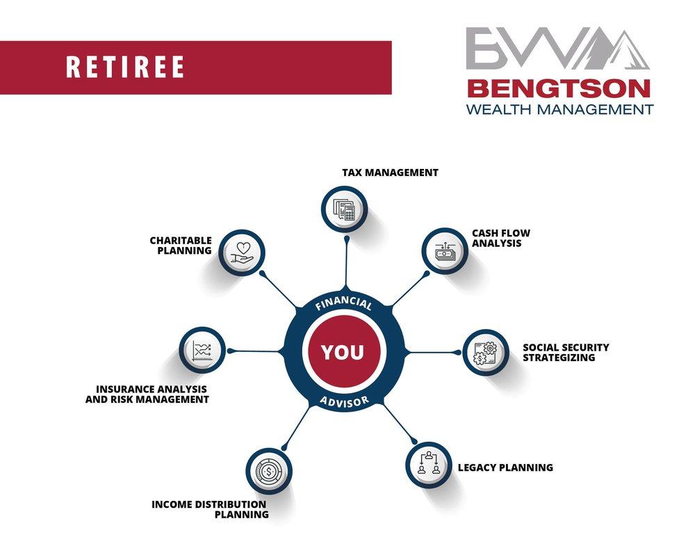Retirement Financial Services