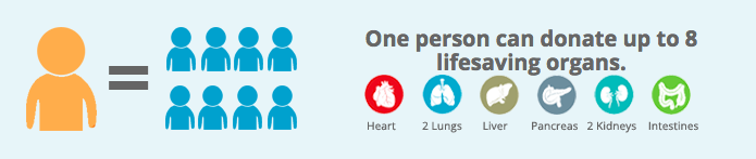 Imagine saving 8 lives when the Lord takes you home. In fact, if you consent to it, you could change even more by donating other parts and tissues. #DonateLife  Graphic from https://www.organdonor.gov/statistics-stories/statistics.html.