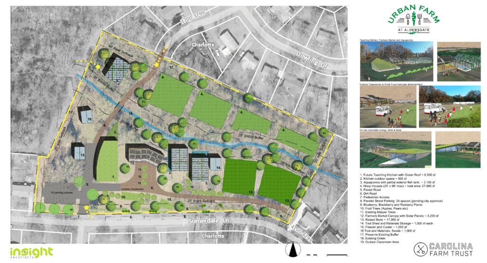 This rendering shows the proposed Urban Farm at Aldersgate in East Charlotte.
