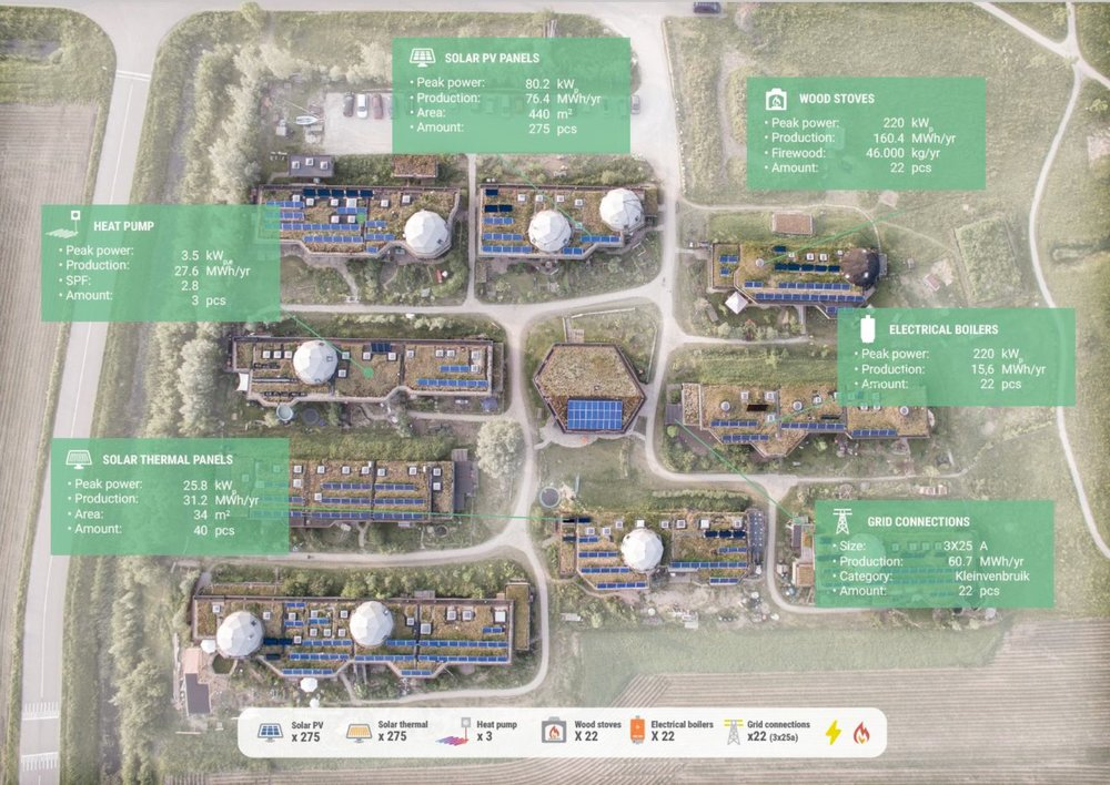 How the Ardehuizen ecovillage would work as a microgrid. Image: Metabolic