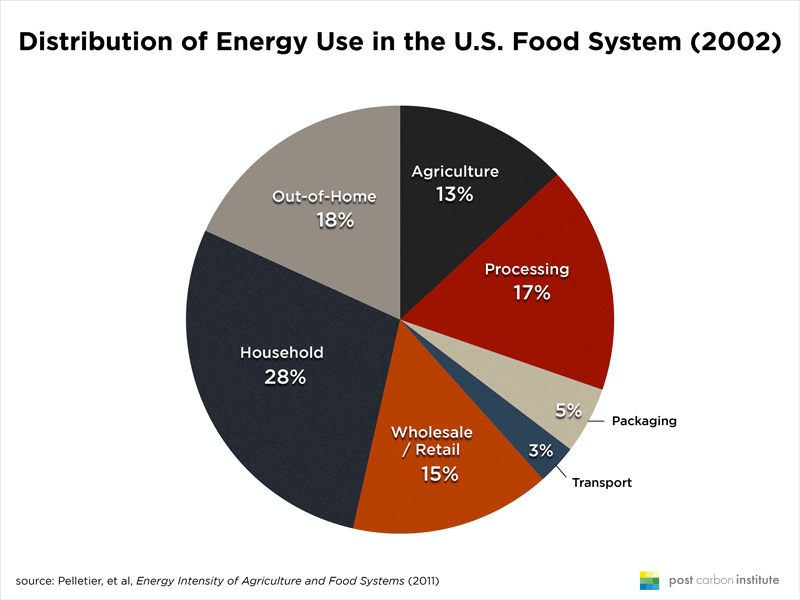 energy use food system.png