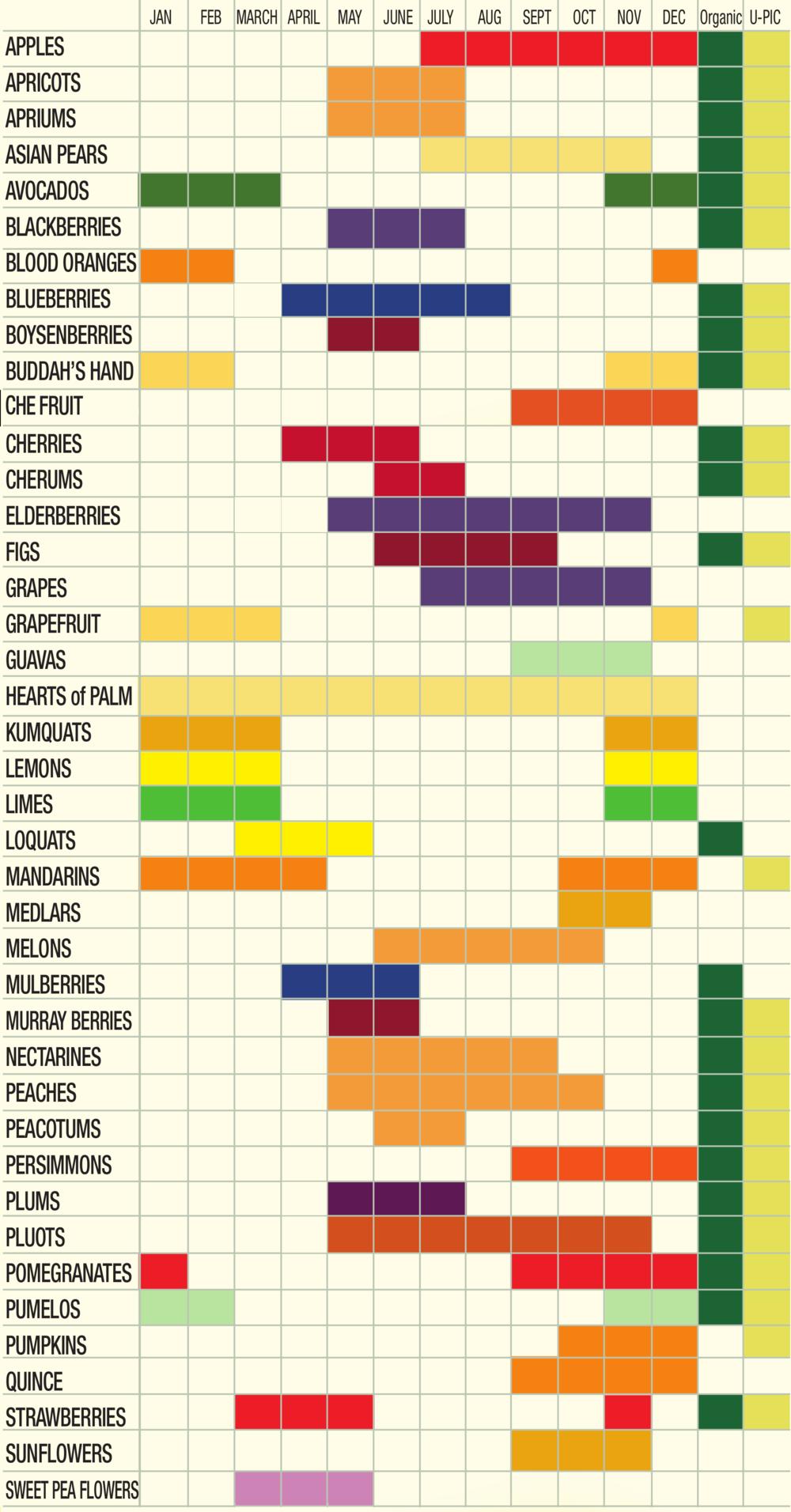 Seasonal Harvest Calendar