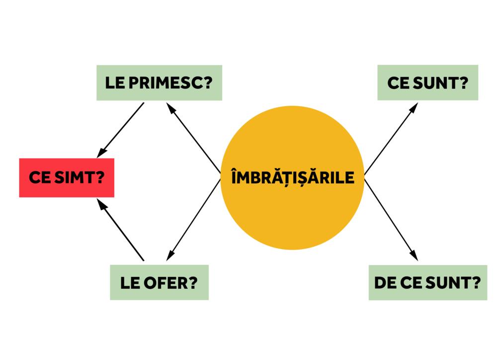 imbratisarile.png
