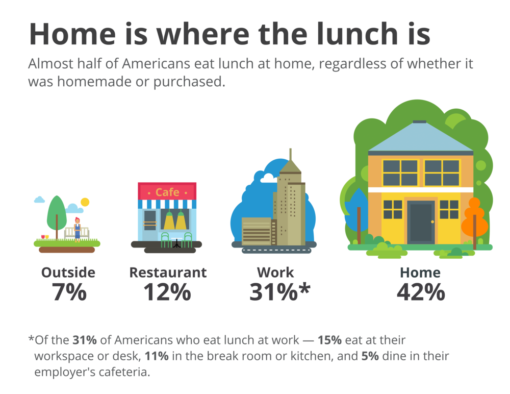 Visa: Visa 2015 Lunch Survey