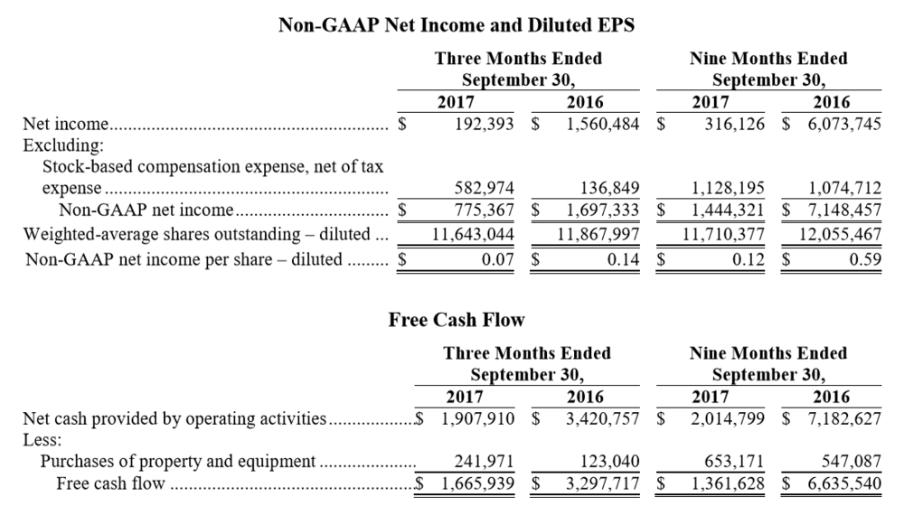 Q3 2017 Non-Gaap Net Income and Diluted EPS
