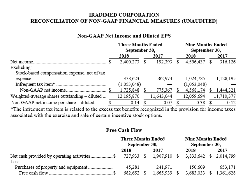 Q3 2018 Reconciliation of Non-Gaap Measuements.PNG