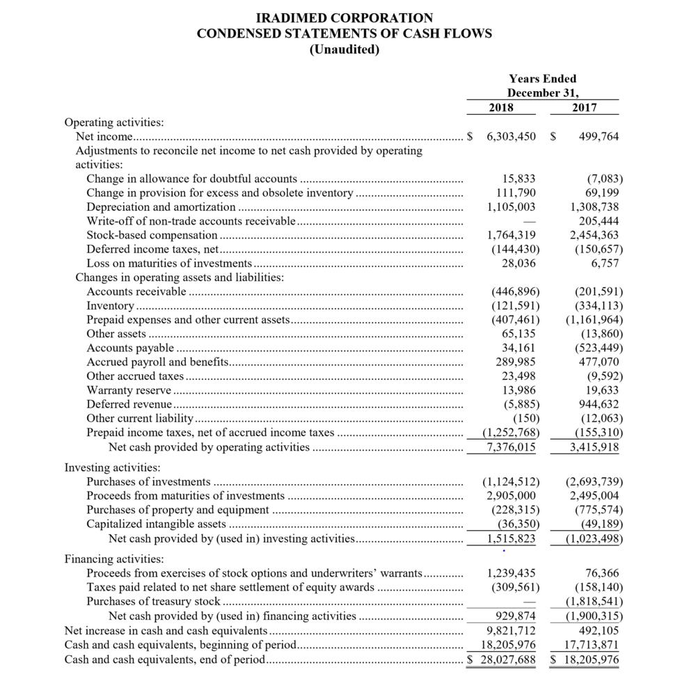 Q4 2018 IRadimed condensed statement of cash flows