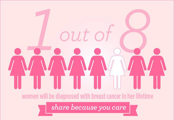 5b6b6ce94c362100815955061853ee99--breast-cancer-awareness-residence-life.jpg