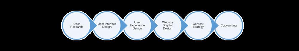 6 step web design.png