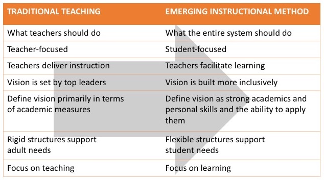shift in teaching chart.jpg