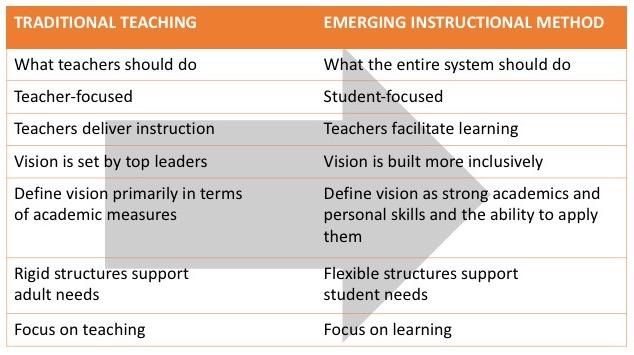 shift in teaching chart.jpg