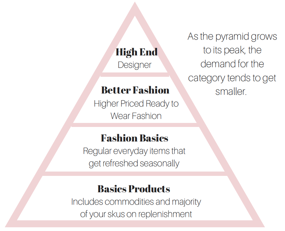 The Fashion Pyramid - Your Replenishment program falls under Basics Products.