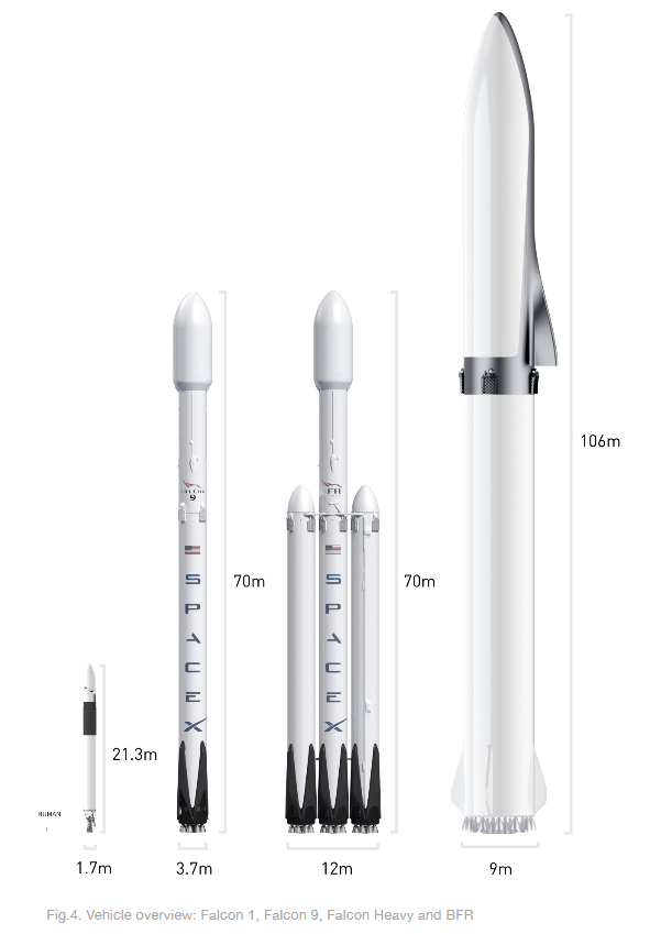 From left-to-right: Falcon 1, Falcon 9, Falcon Heavy, and the BFR.  Credit: SpaceX