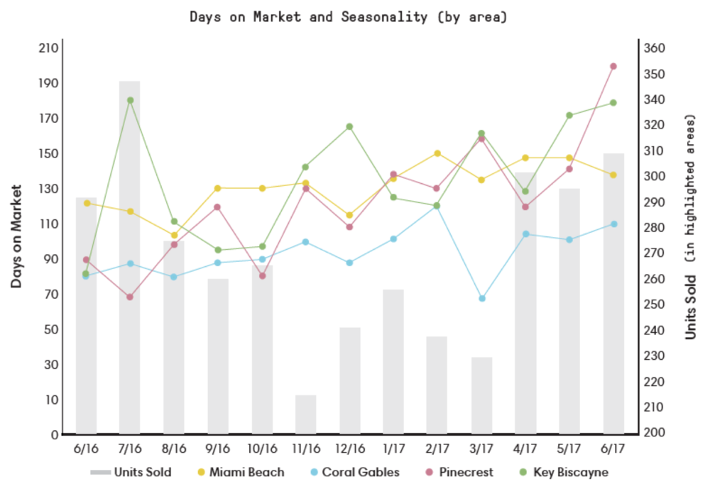 Days on market varies by area. Coral Gables and Miami Beach are typically constant while other demonstrate more seasonality, like Key Biscayne. Overall, the average days on market has risen in 2017.  Miami Beach typically has the highest DOM. However, in June 2017 properties in Pinecrest experienced the highest DOM for any area in 2017.