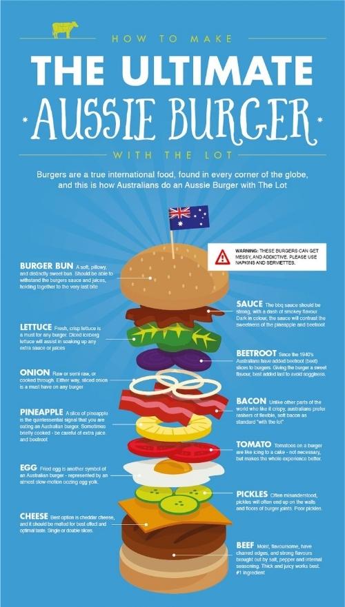 ultimate aussie burger info graphic.jpg