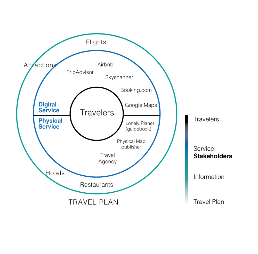 BEFORE TRAVEL   All stakeholders (inside blue circle) at this stage help people plan their trip. Before the travel journey begins, travelers would access different services in the planning of their trip, like AirBnB, Booking.com for searching accommodation, Skyscanner for booking a flight ticket, Tripadvisor for finding a good restaurant, etc.
