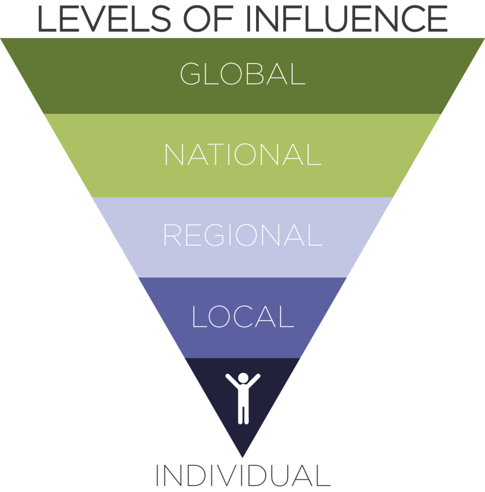 Influence Triangle.png