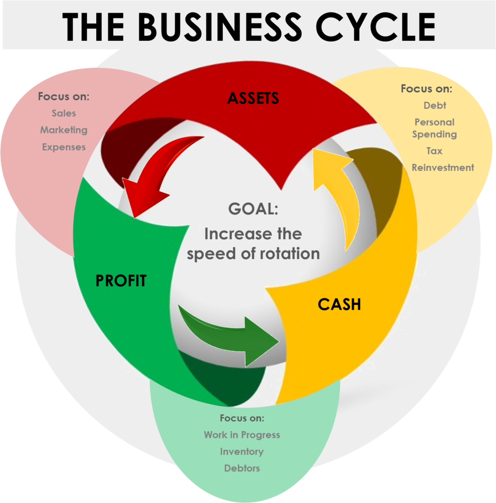 The business cycle.png