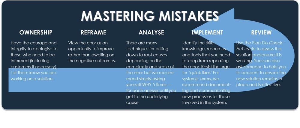 Mistake framework.jpg